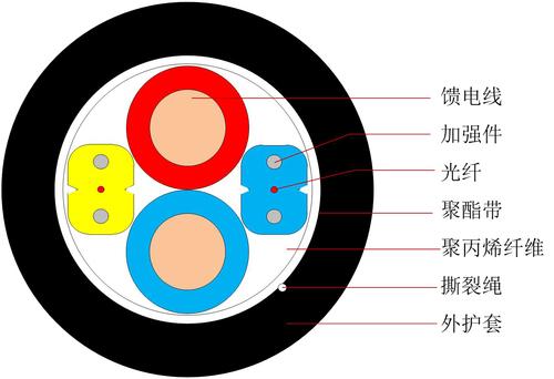 光電復合類光纜 GDJH - 中文-1.jpg
