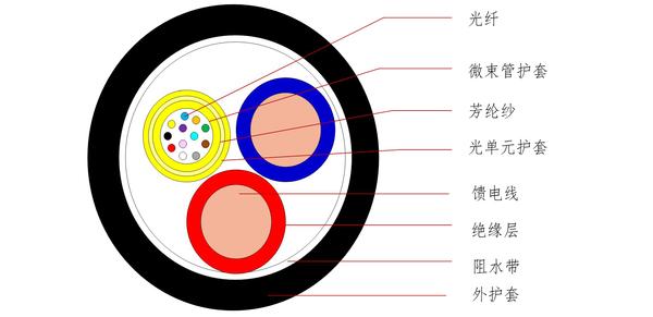 GDJH(12芯微束管單元型光電復合)-中文版-1.jpg
