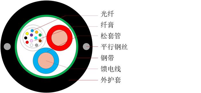 中心束管式光電復合纜產品 - 中文-1.jpg