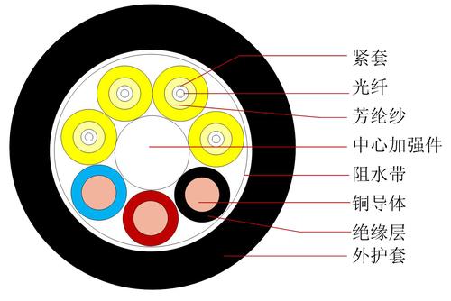 光電復合類光纜 GDFJU - 中文-1.jpg