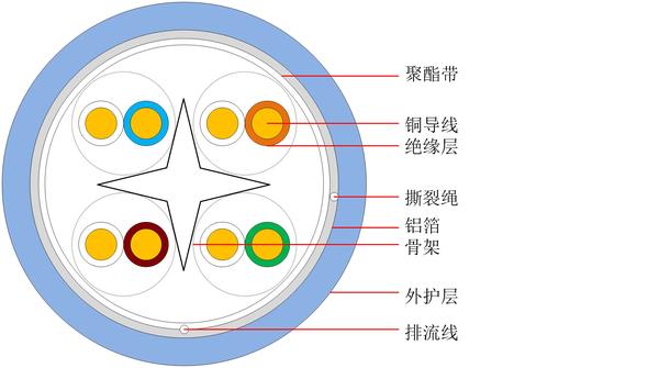 超六類屏蔽通信用水平對絞對稱電纜 HSYVP-6A 中文版-1.jpg