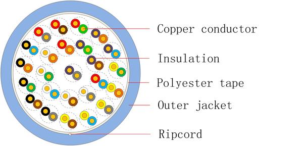 三類通信用水平對絞對稱電纜 HSYV-3 英文版-1.jpg