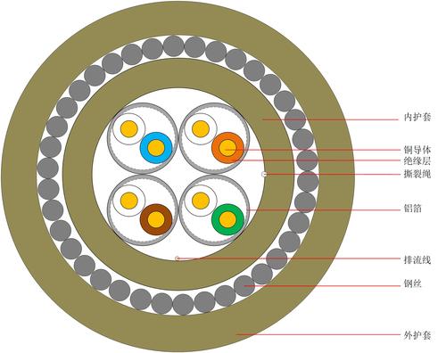 超五類線對屏蔽通信用水平對絞對稱電纜 CAT5e 中文版-1.jpg
