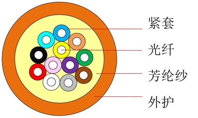 配線光纜GJPFJH-中文版-1.jpg