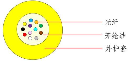 室內布線類光纜 GJFH-中文.jpg