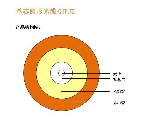 單芯圓形光纜GJFJH 結構圖.jpg