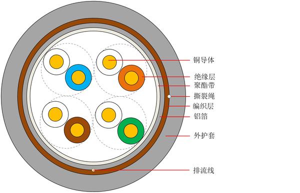 超五類屏蔽室內通信用水平對絞對稱電纜 HSYYP-5e 4×2×0.jpg