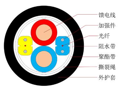 光電復合類光纜 GDJXH - 中文.jpg