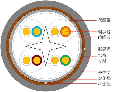 六類屏蔽通信用水平對絞對稱電纜 HSYZP-6 中文版-1.jpg