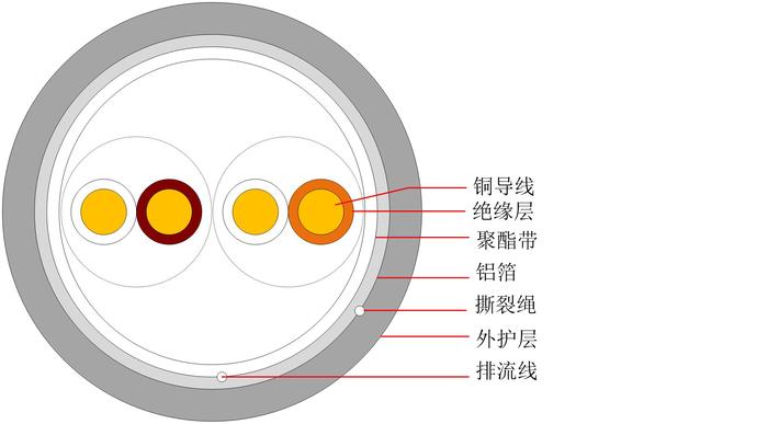 超五類屏蔽室內通信用水平對絞對稱電纜 HSYVP-5e 2×2×0.jpg