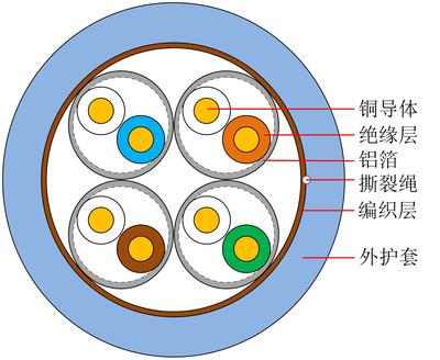 超六類線對屏蔽通信用水平對絞對稱電纜-中文版-1.jpg