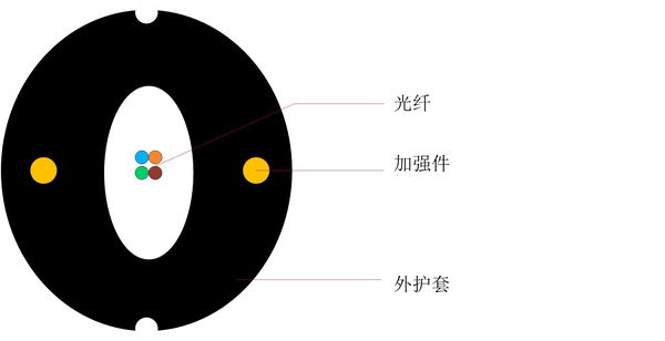 圓形易開剝引入光纜GJXFH -中文版-1.jpg
