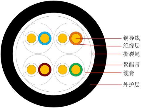 超五類非屏蔽室外填充通信用水平對絞對稱電纜 HSYY-5e 中文-1.jpg